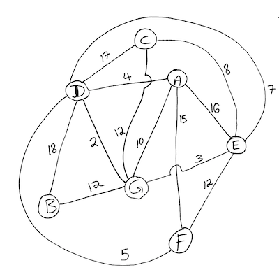 An example of a directed graph goes here.